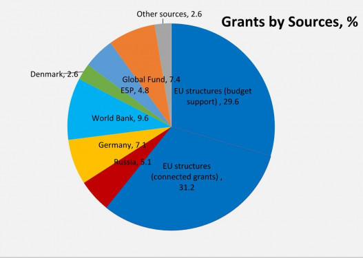 Grants Received by the RA Government in 2017 | MAMUL am news