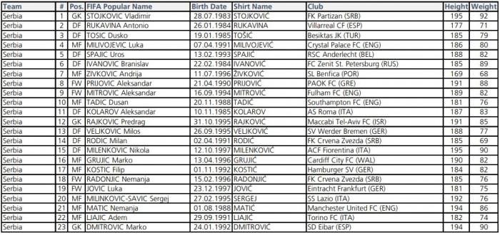 Սերբիայի հավաքականի հայտացուցակը