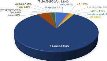 Դավթաշեն. «Իմ քայլը» դաշինք՝ 82.60%