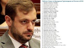 Геворг Папоян: Поток российских туристов в Армению вырос на 18%