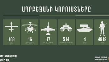 Azerbaycan'ın can kaybı 4919'a ulaştı