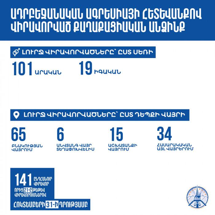 Ադրբեջանական ագրեսիայի հետևանքով քաղաքացիական բնակչությանն ու օբյեկտներին հասցված վնասները հոկտեմբերի 31-ի դրությամբ