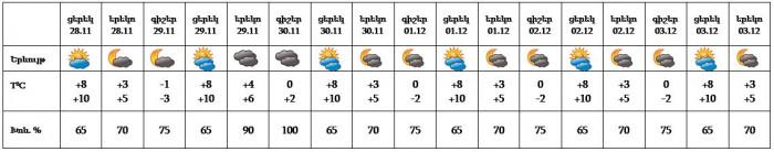 Եղանակը` Երևանում