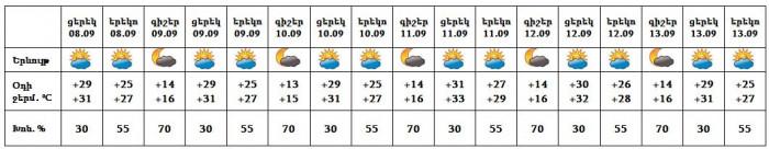 Եղանակը Երևանում