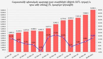 Ованнес Аветисян: Госдолг Армении превысил 9 миллиардов долларов